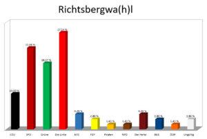 Richtsbergwahl Ergebnis